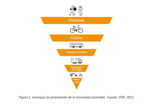jerarquía de movilidad sostenible